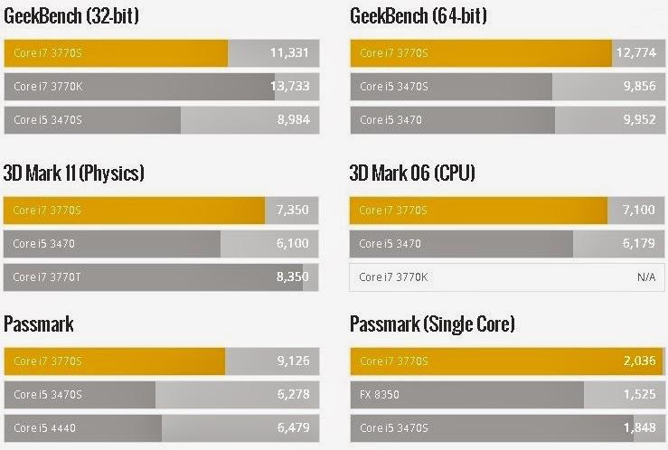 тест-2 процессора Intel Core i7-3770S