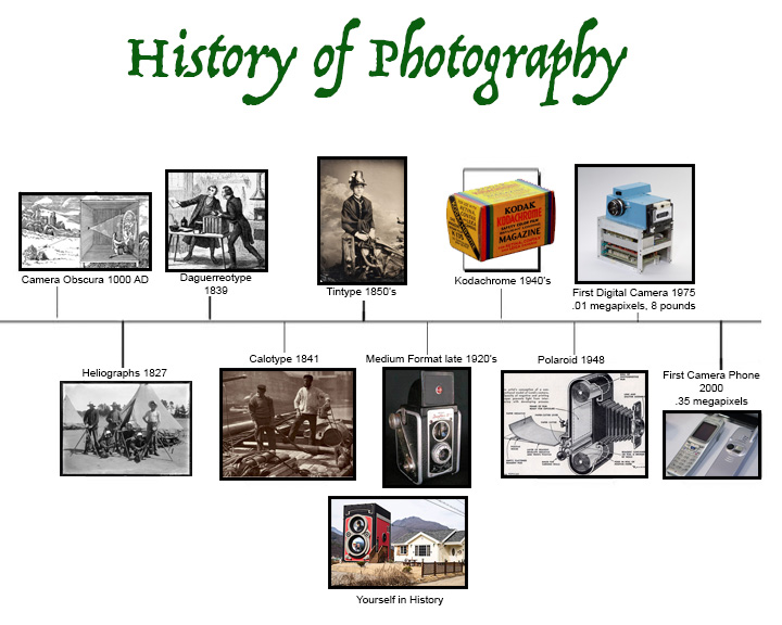 the history and evolution of photography Contribution to the evolution of colour photography in 'a collection of these pictures may be made to furnish a pictorial history of life as it is lived.