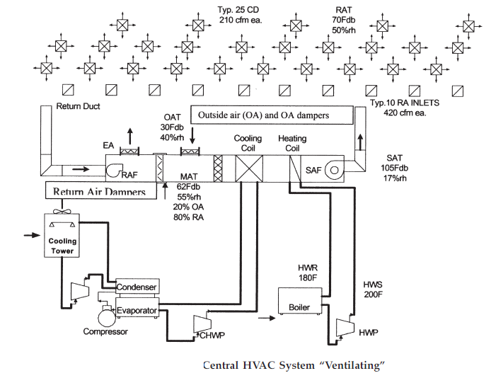 Ventilating Systems Basic Tutorials And Diagram