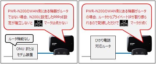 有線LANマーク点灯が示す意味は環境により異なる