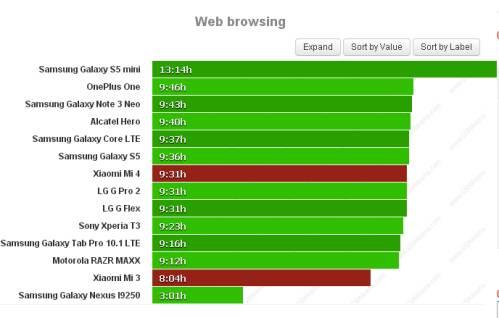 Durata batteria navigazione web Xiaomi Mi 4 Vs Mi 3
