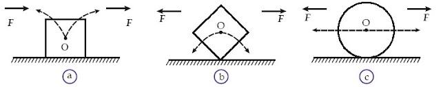 (a) Benda setimbang stabil (mantap). (b) Benda setimbang labil (goyang). (c) Benda setimbang netral (inde erent/sembarang).