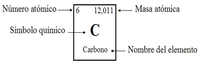 Carbono tabla periodica definicion choice image periodic table and carbono tabla periodica definicion thank you for visiting flavorsomefo nowadays were excited to declare that we have discovered an incredibly interesting urtaz Image collections