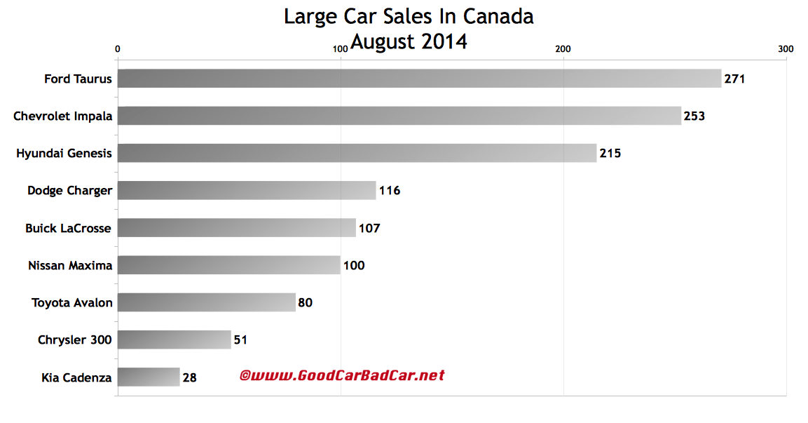 Canada large car sales chart August 2014