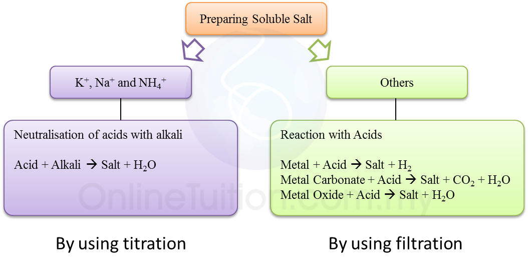 preparation of sodium carbonate