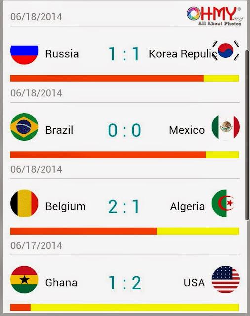 Keputusan Piala Dunia 2014 Russia vs Korea Republic