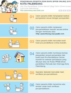 Alur_PPDB_Online_Palembang