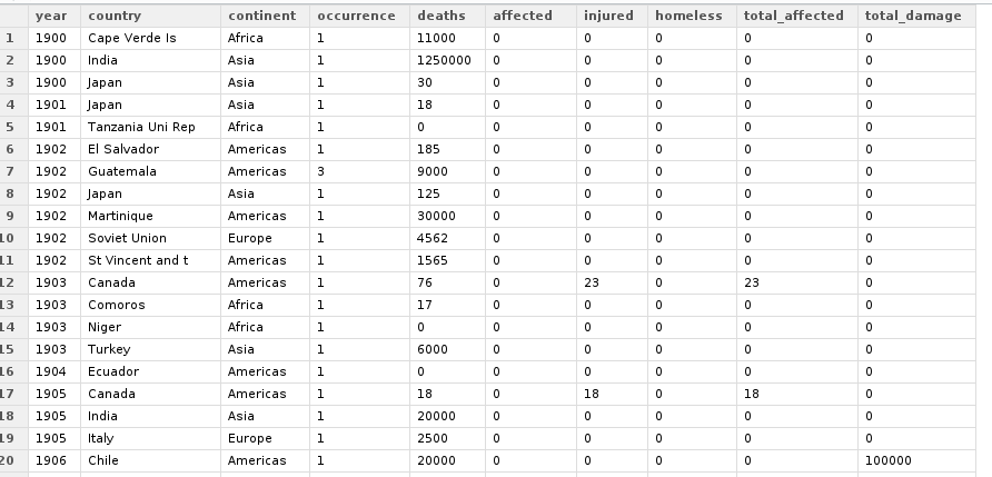 year | country | continent | occurrence | deaths | injured | homeless | total_affected | total_damage