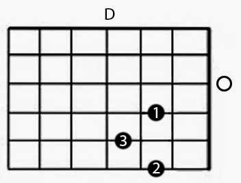 gambar kunci gitar D dan cara belajar kunci gitar