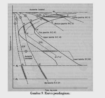 Perlakuan panas heat treatment severalcut diagram ttt kurva pendinginan 1 menggambarkan pendinginan yang sangat lambat seperti pada annealing konvensional baja akan memulai bertransformasi ccuart Gallery