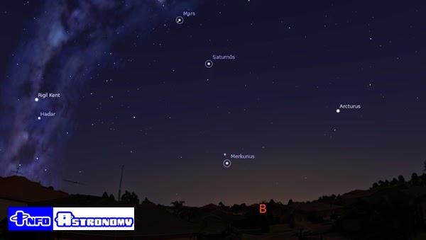 Amati Merkurius, Mars dan Saturnus Senja Ini Yuk!