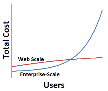 Of That: Enterprise-Scale is not Web-Scale