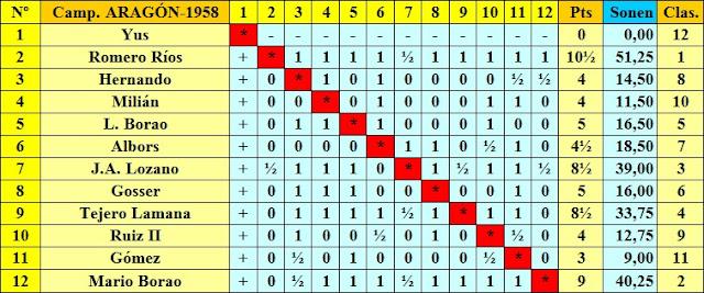 Clasificación final del Campeonato de Aragón 1958 según el orden del sorteo inicial
