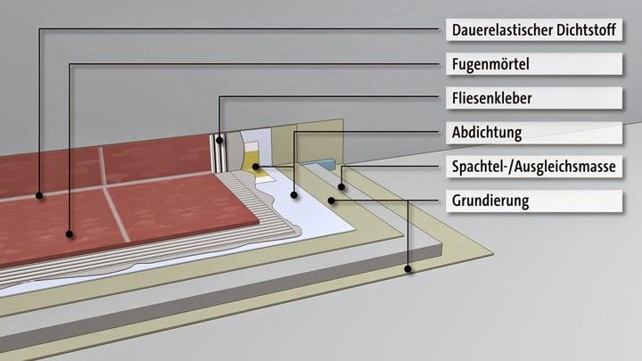 balkon d mmen und abdichten tl67 hitoiro. Black Bedroom Furniture Sets. Home Design Ideas