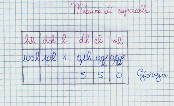 Didattica matematica scuola primaria ripassiamo il s m for Unita di capacita per condensatori elettrici