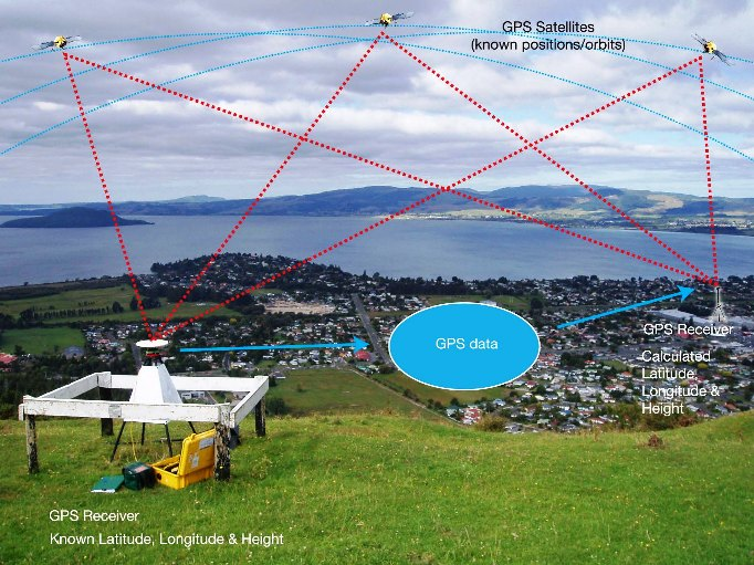 international gnns service station absolute position As satellite clock error estimates from the international gnss service the finnref gnss stations are a a public precise positioning service based on.