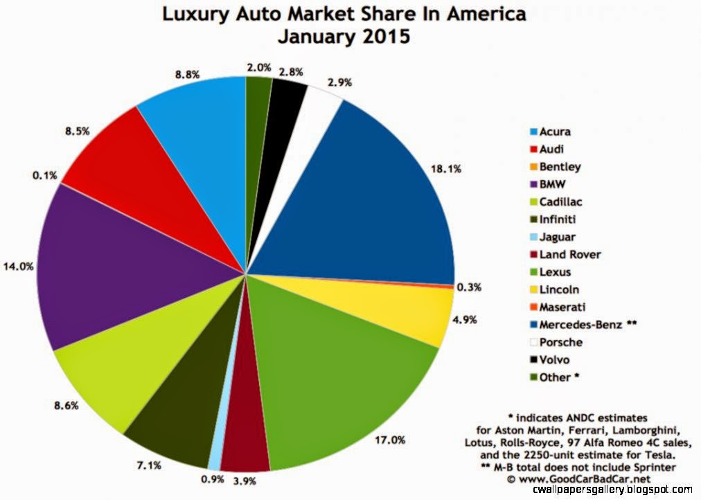 Top 15 Best Selling Luxury Vehicles In America   January 2015