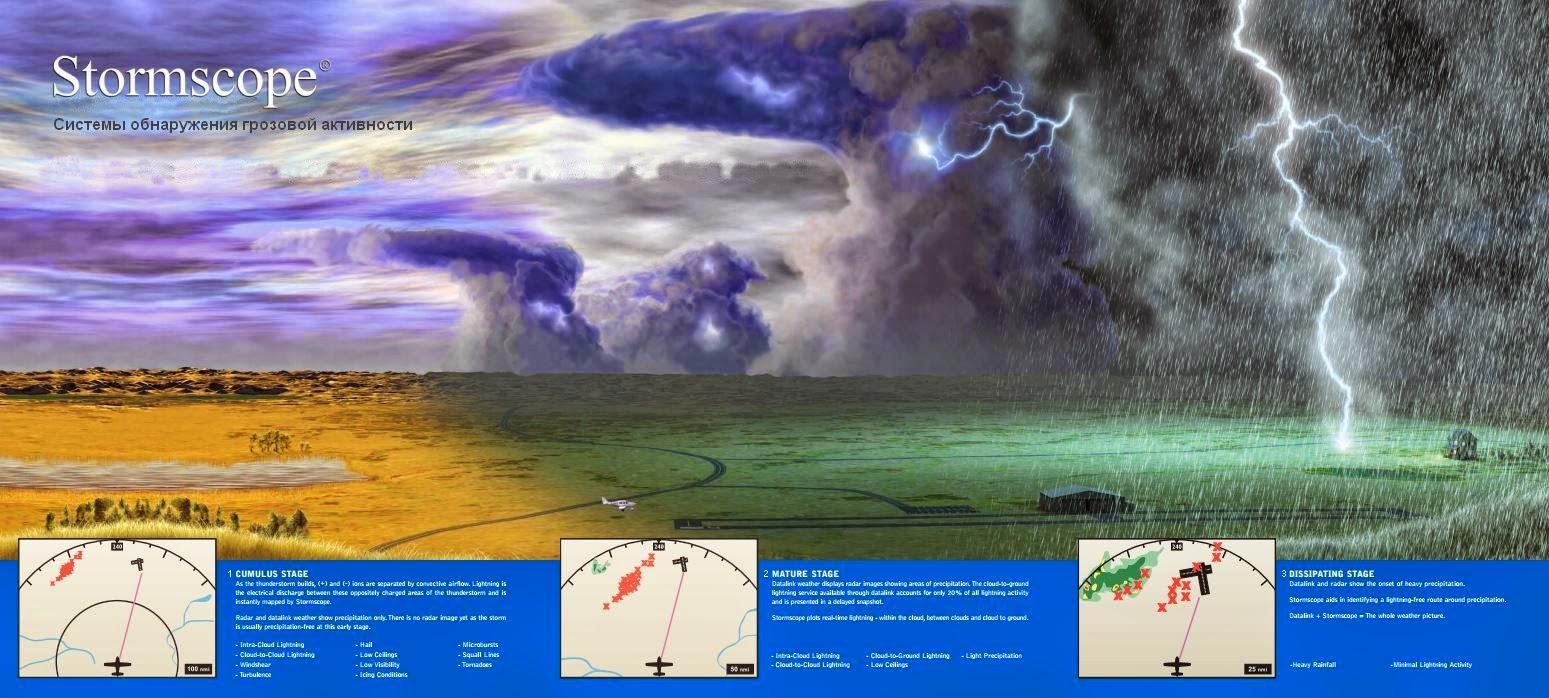 Этапы и свойства развития грозовой и штормовой активности