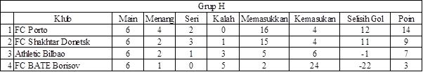 Liga Champions Grup H