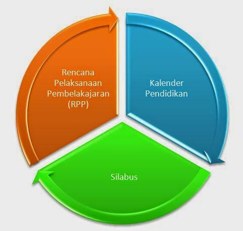 Kalender Pendidikan Silabus dan Rencana Pelaksanaan Pembelajaran KTSP