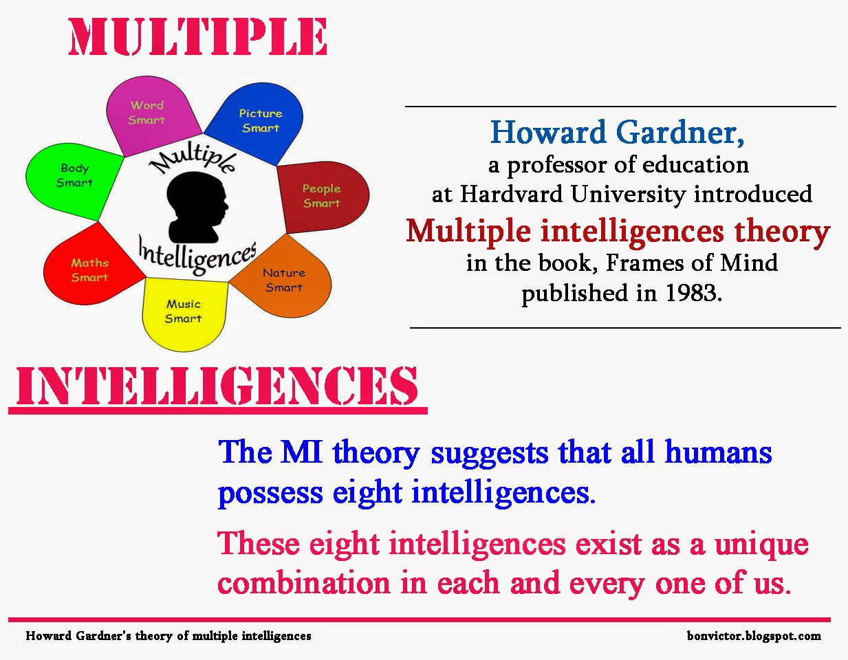 howard gardner theory Provides an overview of howard gardner's theory of multiple intelligences  including how to teach anything eight different ways key mi resources are  included.