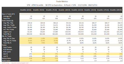 SPX Short Options Straddle Trade Metrics - 38 DTE - IV Rank > 50 - Risk:Reward 35% Exits