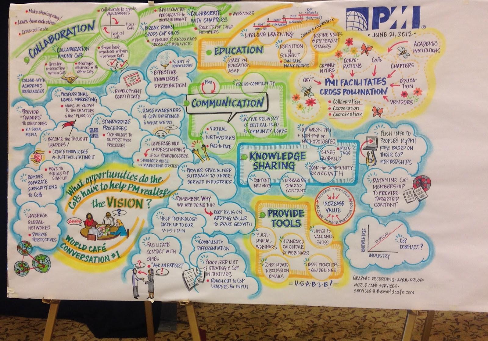 Mosaïque produite lors du PMI leadership meeting