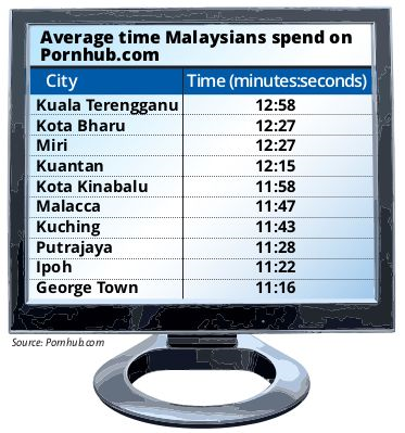 Malaysia s East Coast records highest Internet porn streaming