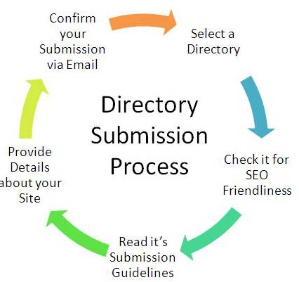 High Page Rank Web Directory List For High Quality Backlink