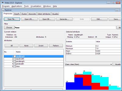 predictive analytics softwares