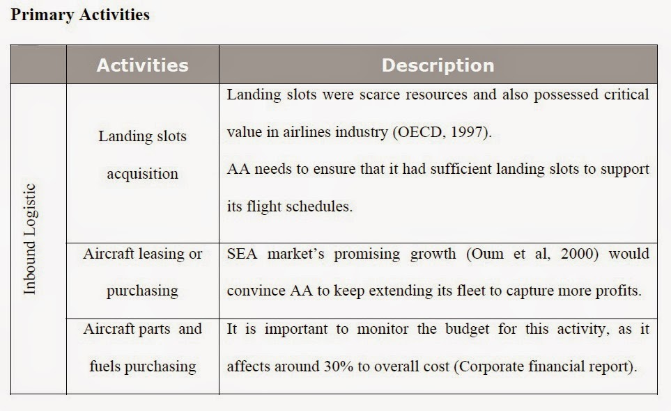 the strategic planning of airasia airline Branding an airline: a case study of airasia  studies in the airline sector have mainly  research confirms the importance of branding as a source of strategic competitive .