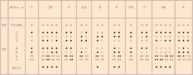 Amazing Recorder Baroque Recorder Fingerings Chart