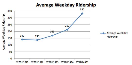 Ridership levels