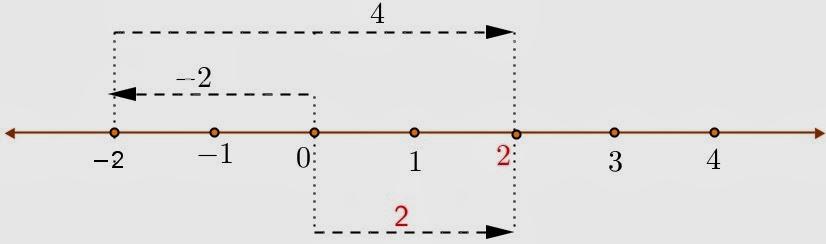 Soal soal materi kelas 7 matematika education blog perhatikan garis bilangan berikut ini httpsoulmath4uspot ccuart Gallery
