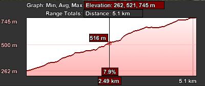 Staza 25 - grafikon visina