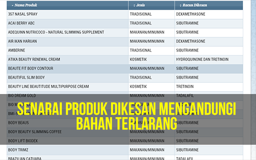 Senarai Produk Kesihatan dan Ubat Ubatan Yang Dikesan Mengandungi Bahan Terlarang