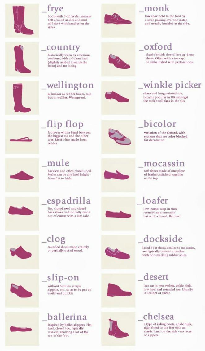 FORMAS Tipos y nombres de zapatos