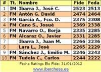 Top Ten Jugadores Murcianos