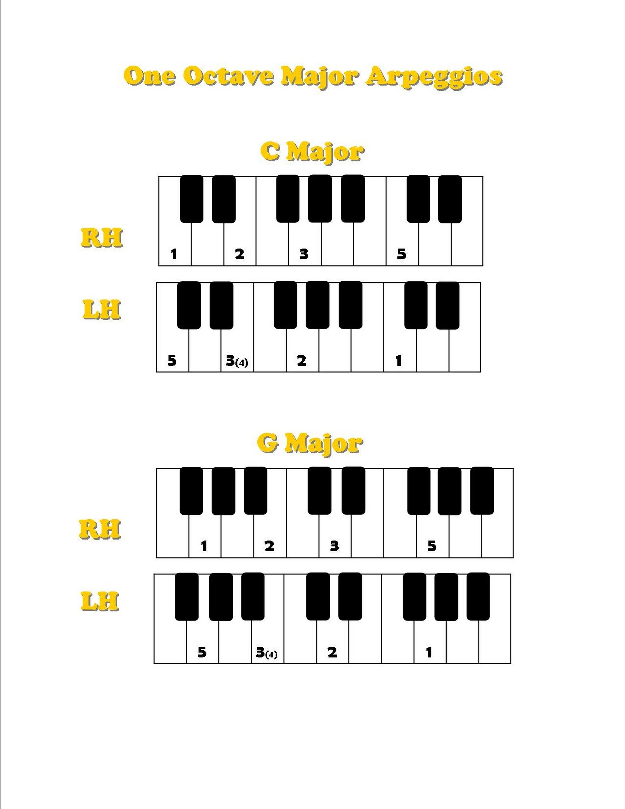 Discoveries Piano Studio: Visual Guides for One Octave ...