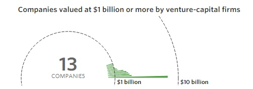 """' start ups above a billion dollars in valuation in Europe"""""""