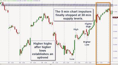 """""""На 5 минутном графике импульсы заканчиваются на 30 минутных уровнях предложения."""" """"Более высокие максимумы после более высоких минимумов создают восходящий тренд."""""""