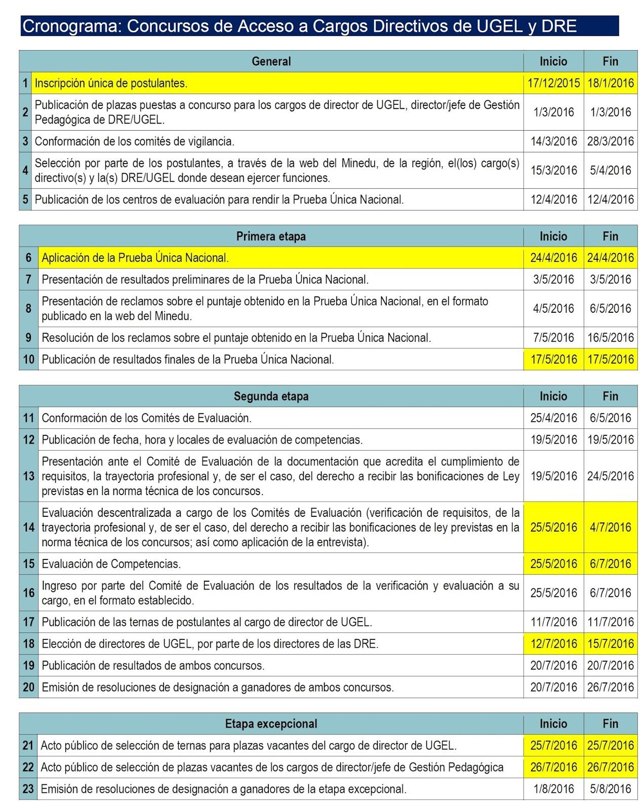 Que hay sobre concurso docente 2016 for Concurso meritos docentes 2016