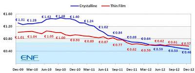 ceny modułów fotowoltaicznych