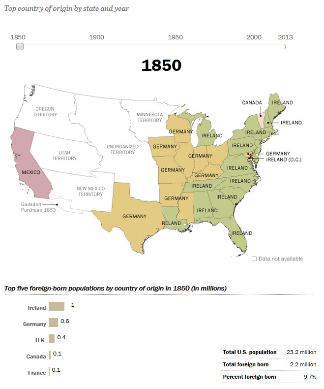 How America's Source of Immigrants Has Changed in the States: 1850