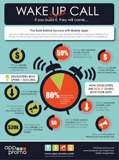 Infographic: 70% of mobile app users buy few apps; 3% pay 20% of all app revenues.