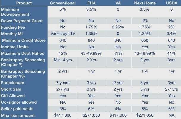 chris minor team mortgage product comparison chart