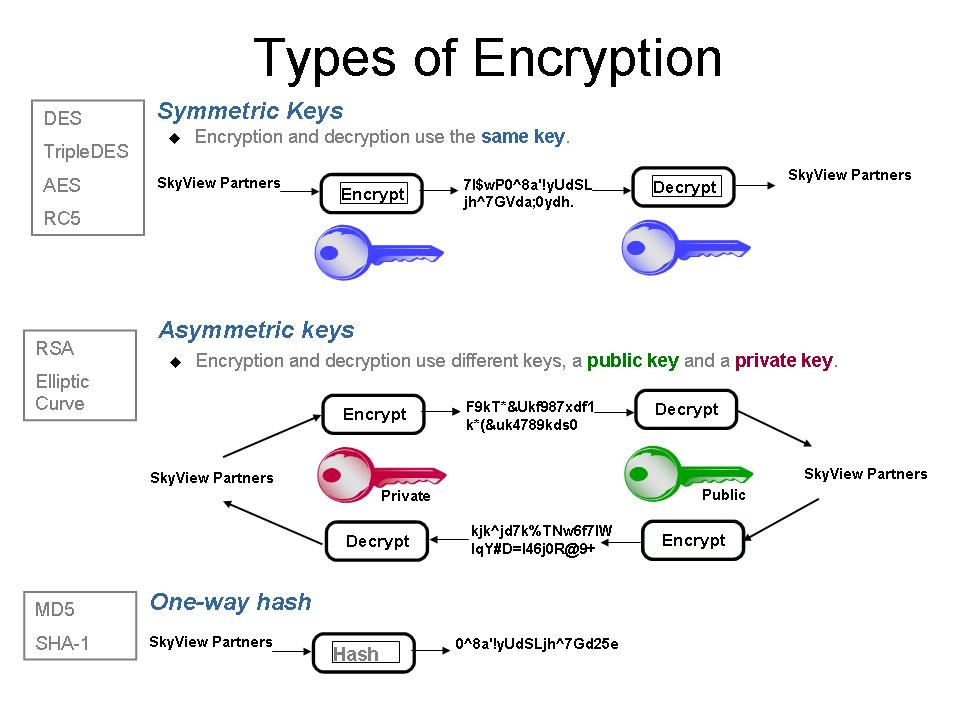 cryptography types methods and uses Different types of encryption there are three basic encryption methods: hashing, symmetric cryptography, and asymmetric cryptography each of these encryption methods have their own uses, advantages, and disadvantages.