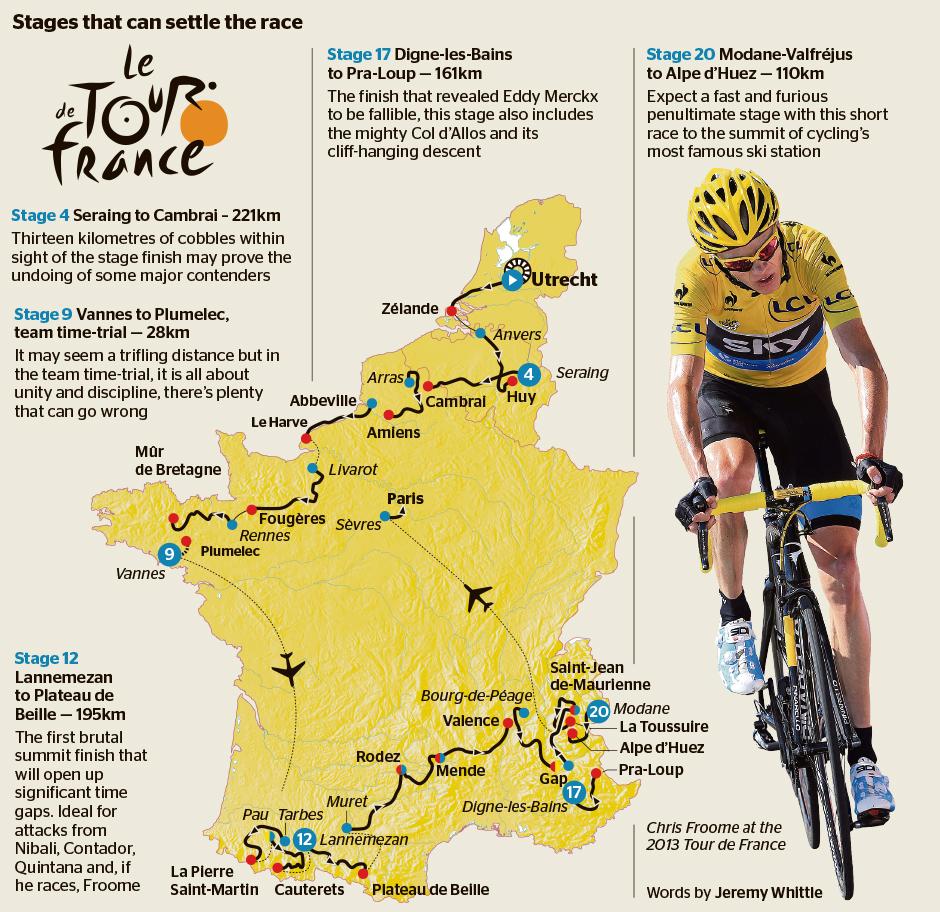 2015 Tour de France LIVE: Tour de France Live 2015