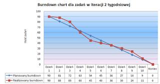 wykresy wypalenia/burndown charts
