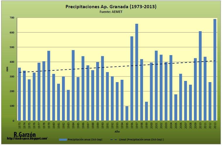 Gráfico con la precipitación anual en el aeropuerto de Granada 1973 - 2013
